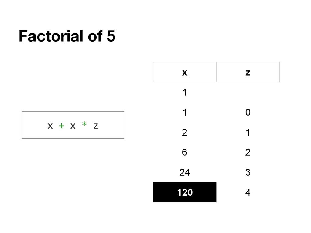 Factorial of 5 x z 1 1 0 2 1 6 2 24 3 120 4 x +...