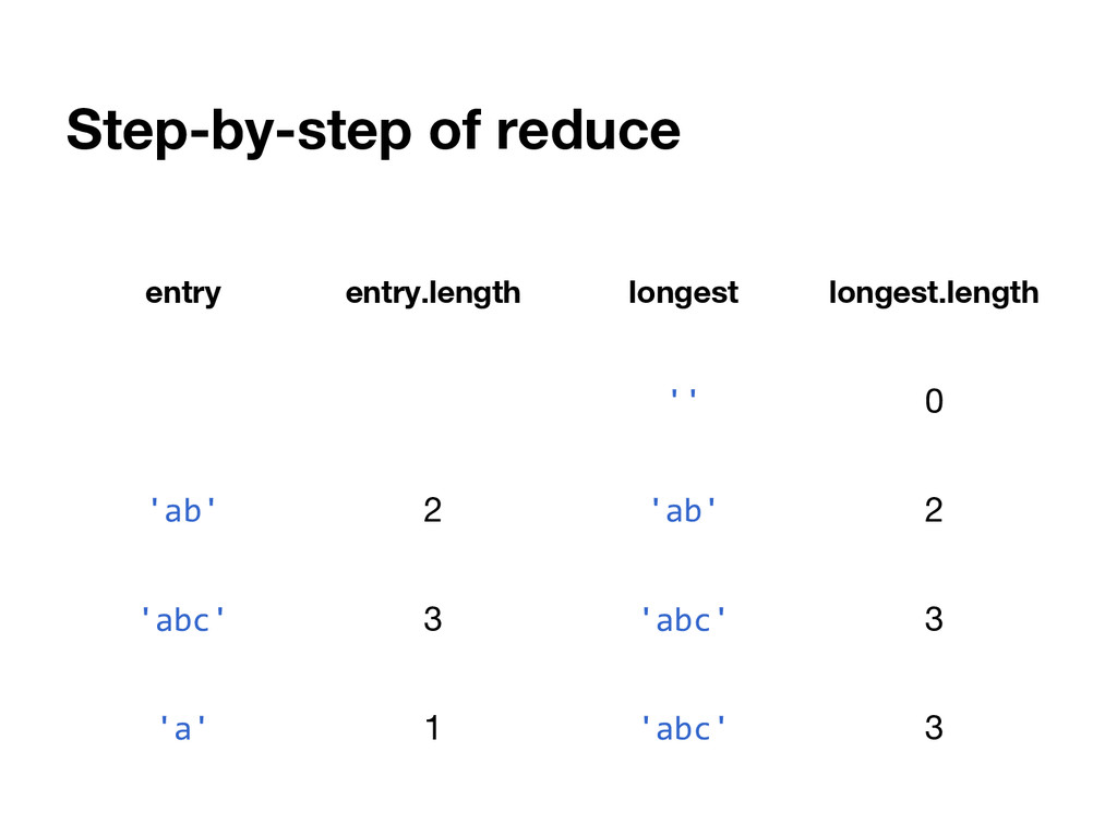 Step-by-step of reduce entry entry.length longe...