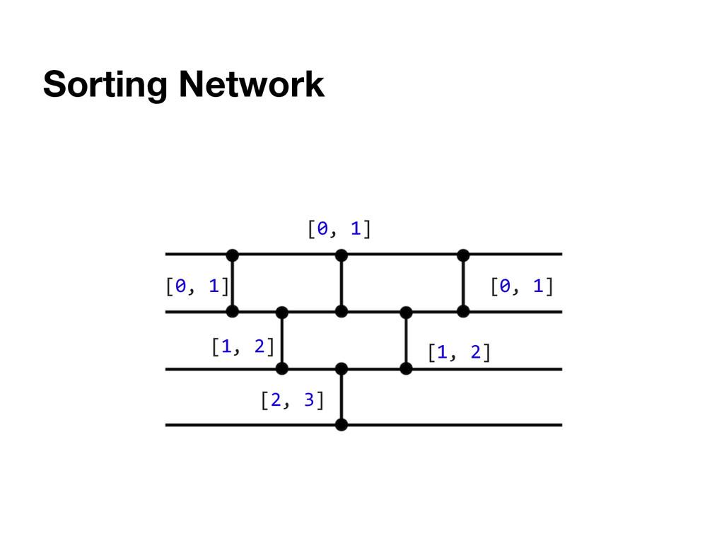 Sorting Network [0, 1] [1, 2] [2, 3] [0, 1] [0,...