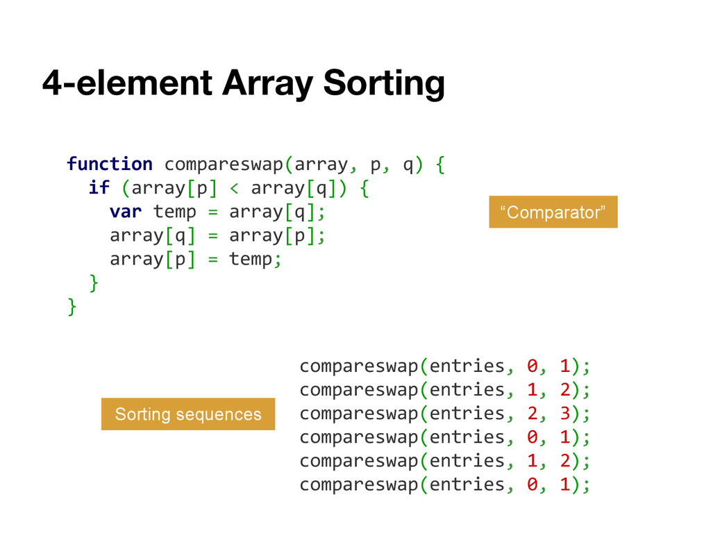 4-element Array Sorting function compareswap(ar...