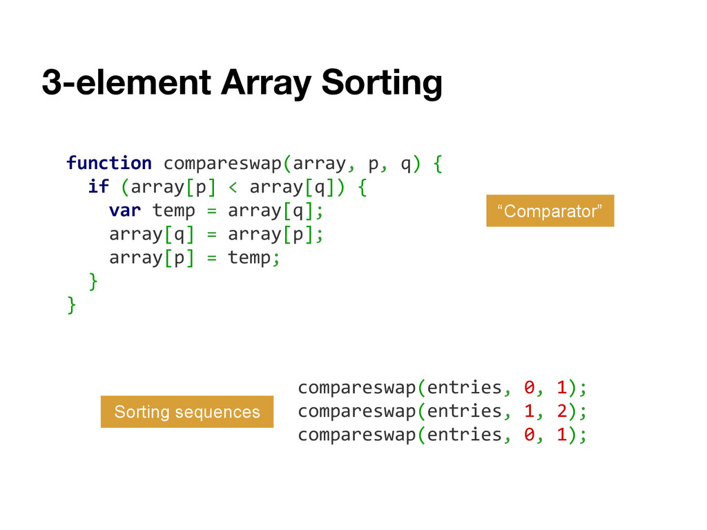 3-element Array Sorting function compareswap(ar...