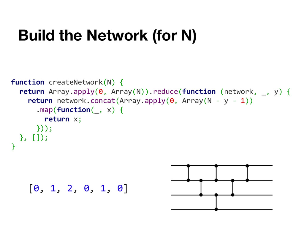Build the Network (for N) function createNetwor...