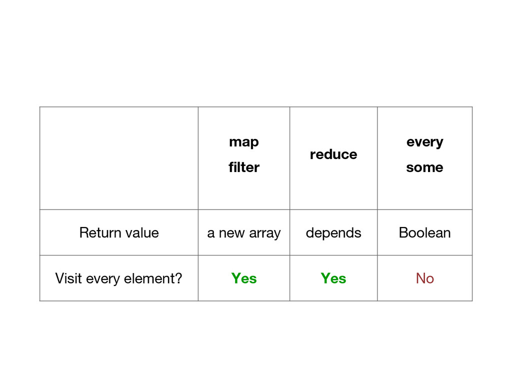 map filter reduce every some Return value a new...
