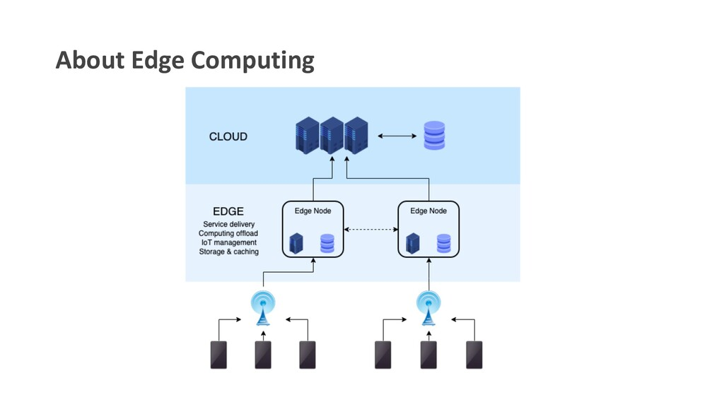 About Edge Computing