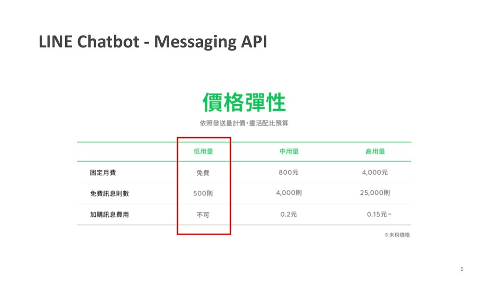 LINE Chatbot - Messaging API 6
