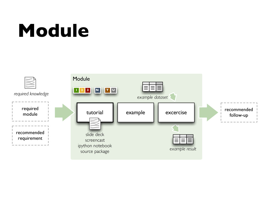 Module tutorial required module example excerci...