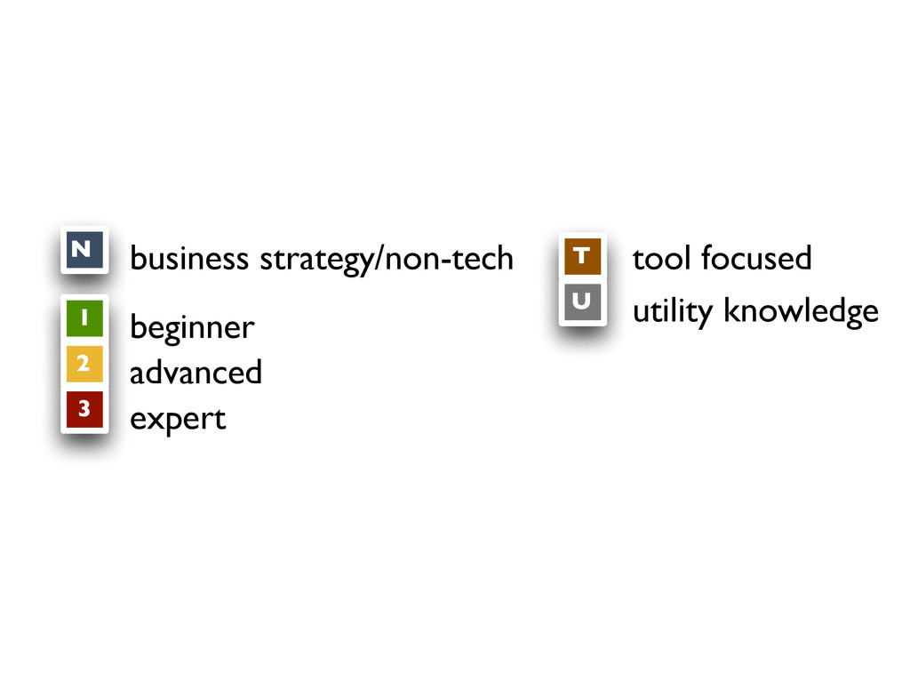 T tool focused U utility knowledge 1 2 3 N busi...