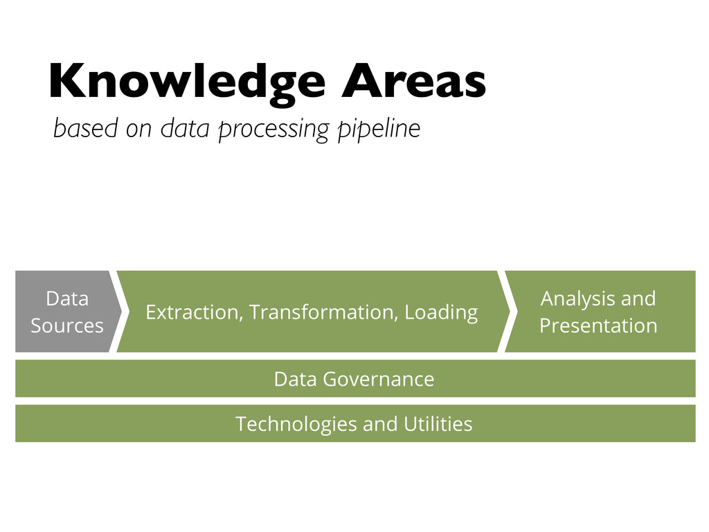 Knowledge Areas based on data processing pipeli...