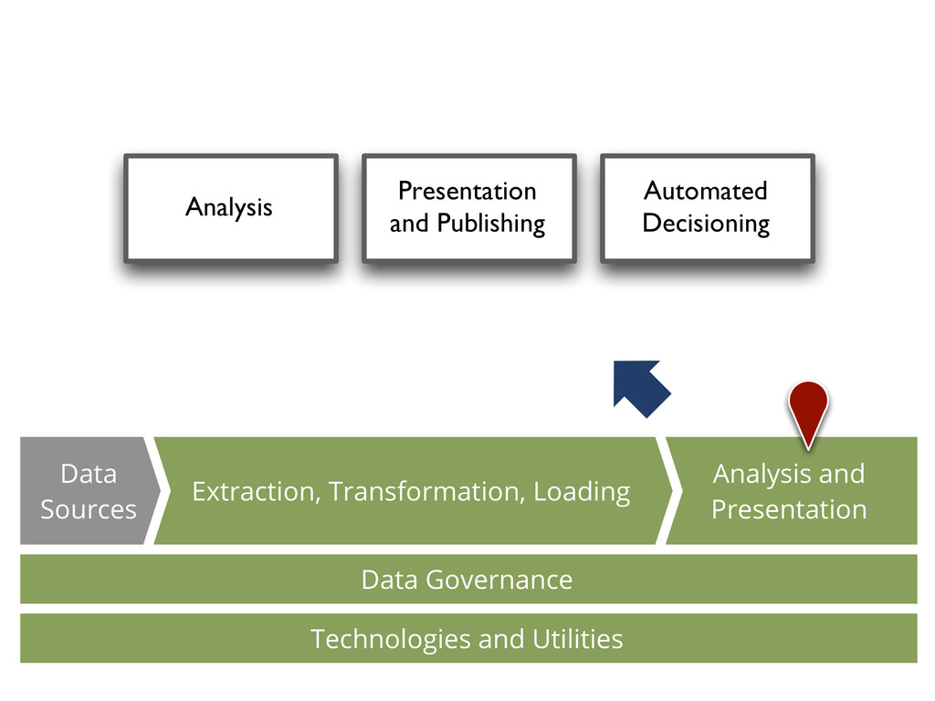 Analysis Presentation and Publishing Automated ...