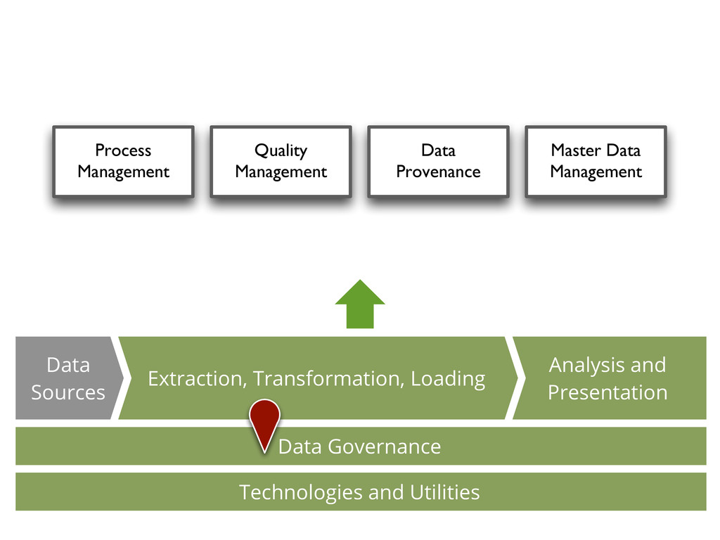 Quality Management Process Management Data Prov...