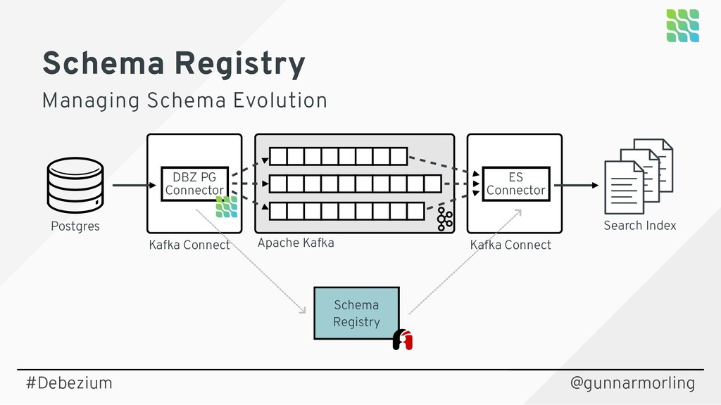 @gunnarmorling Postgres Kafka Connect Apache Ka...