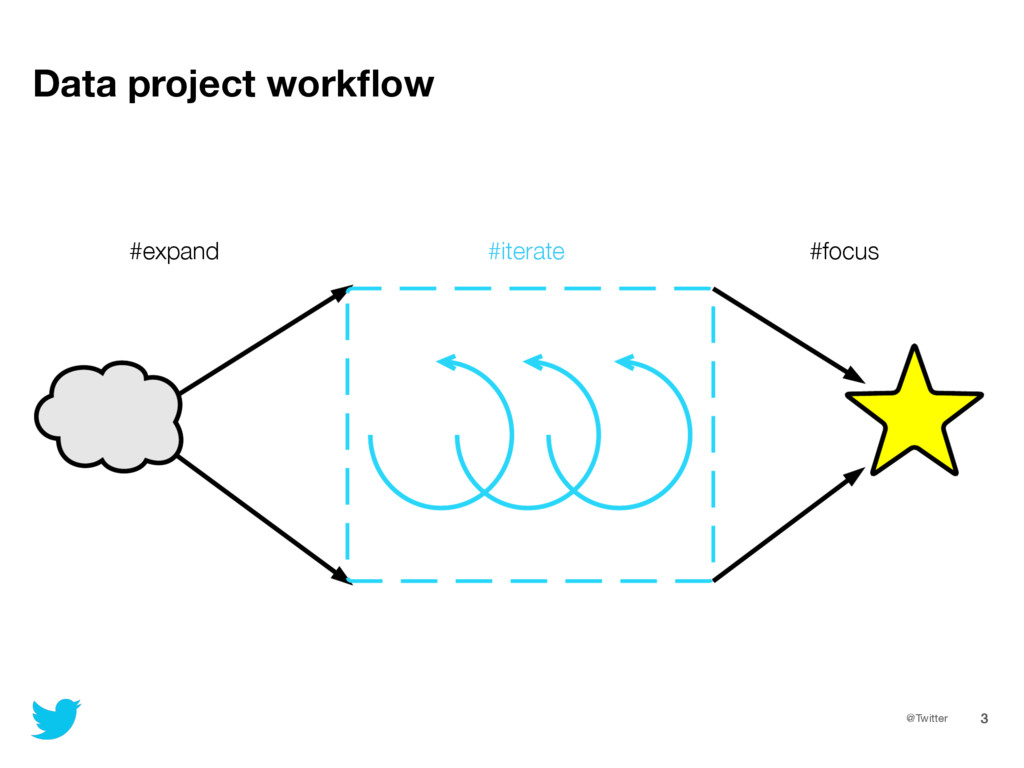 @Twitter 3 Data project workflow #expand #iterat...