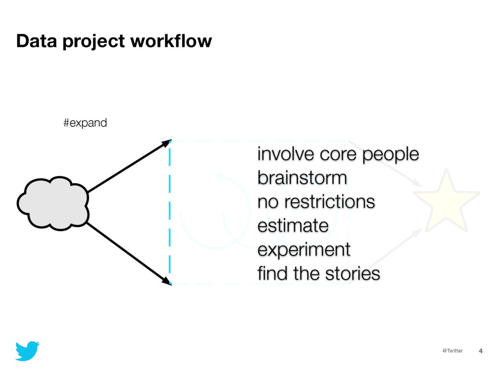 @Twitter 4 Data project workflow involve core pe...