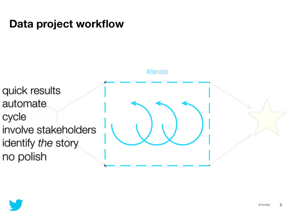 @Twitter 5 Data project workflow quick results a...