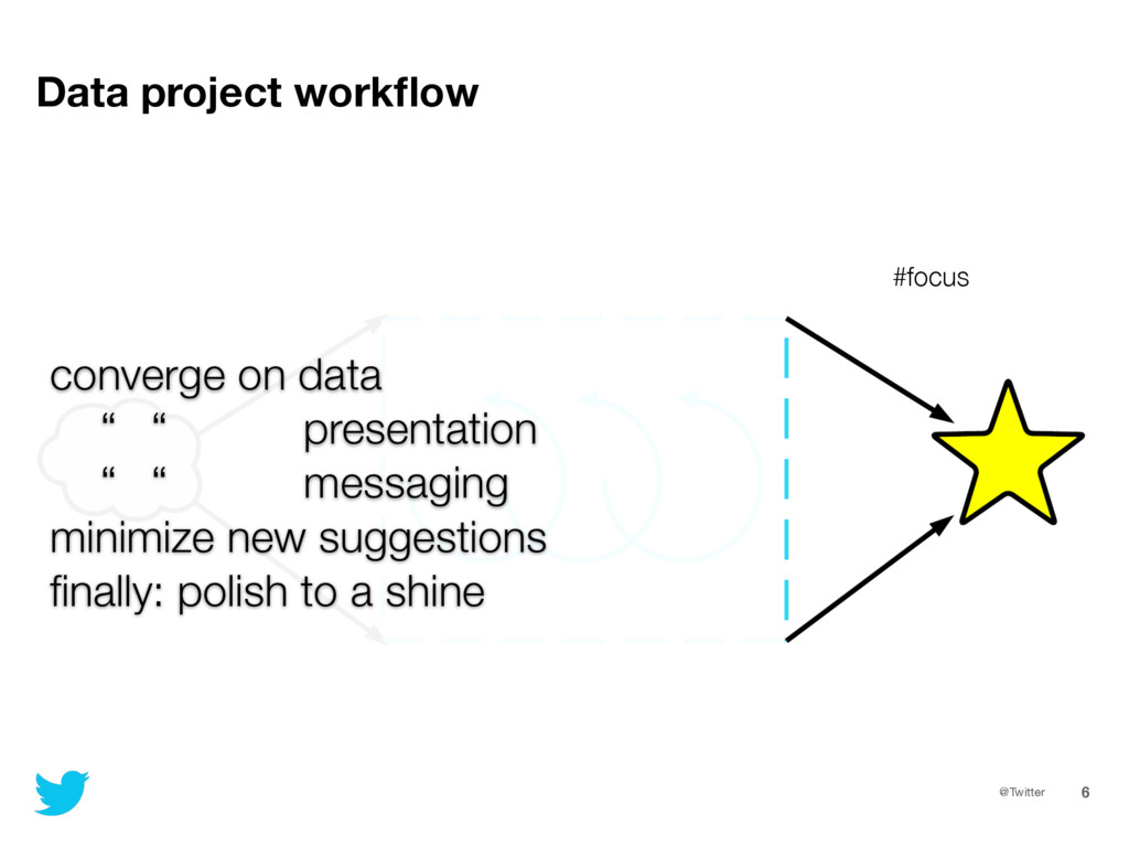 @Twitter 6 Data project workflow converge on dat...
