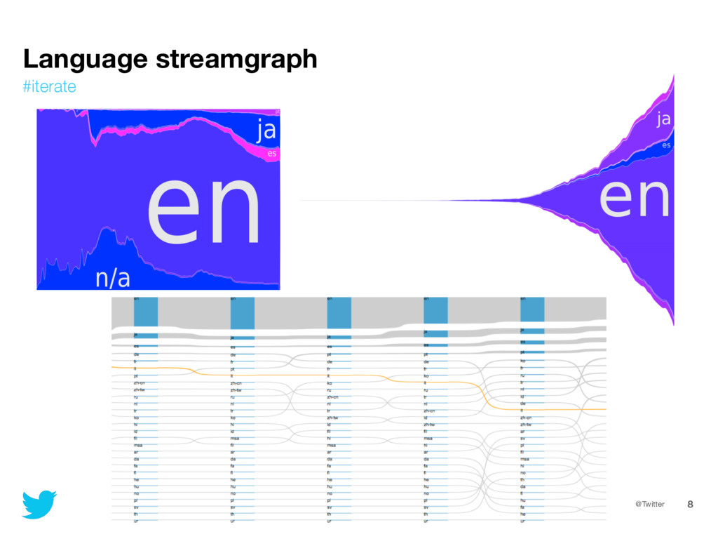@Twitter 8 Language streamgraph #iterate