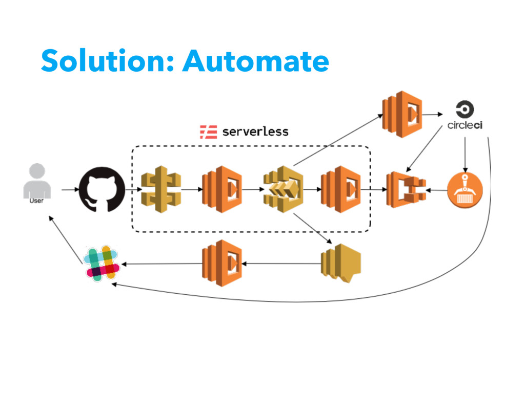 Solution: Automate