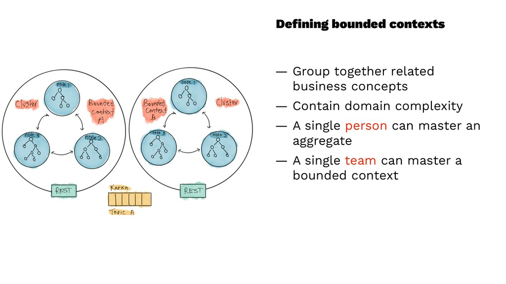 Defining bounded contexts — Group together relat...