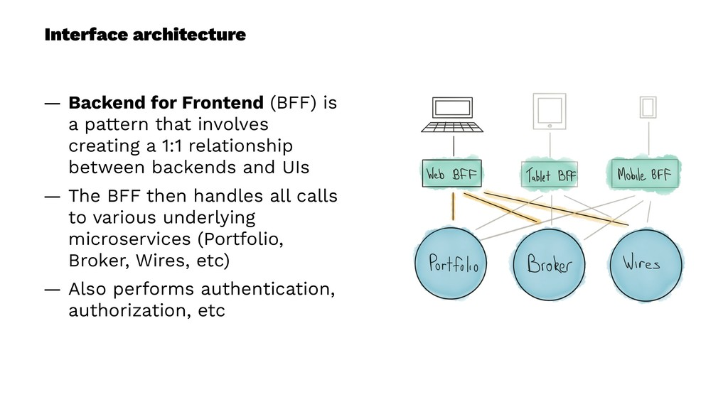 Interface architecture — Backend for Frontend (...