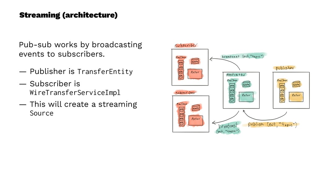 Streaming (architecture) Pub-sub works by broad...