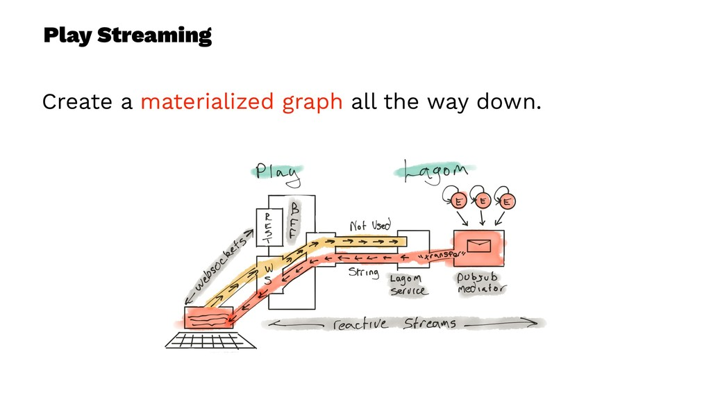 Play Streaming Create a materialized graph all ...