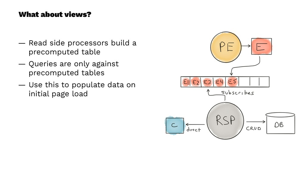 What about views? — Read side processors build ...