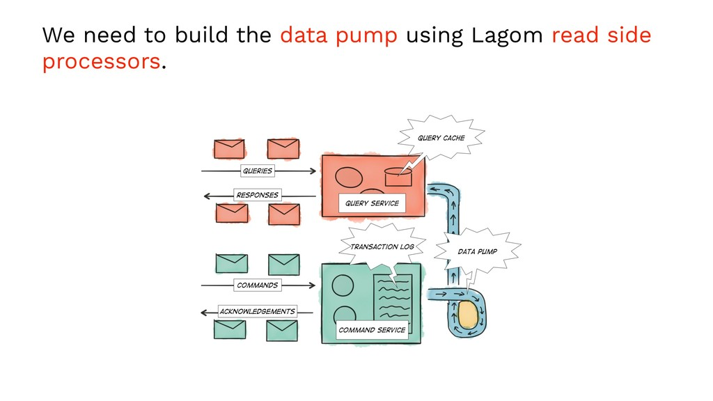We need to build the data pump using Lagom read...