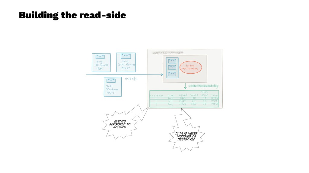 Building the read-side