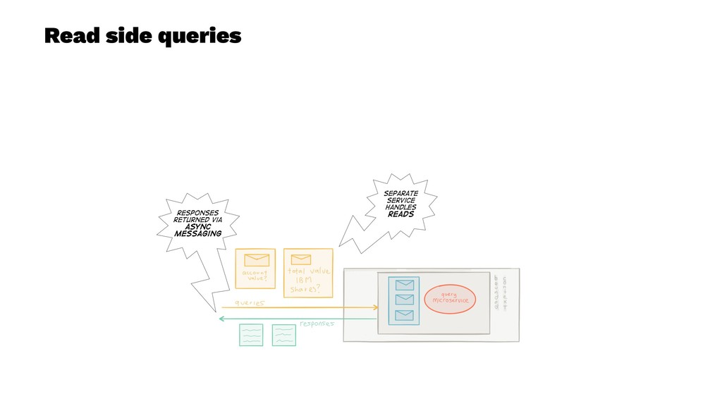 Read side queries
