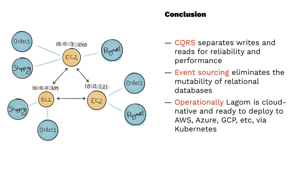 Conclusion — CQRS separates writes and reads fo...