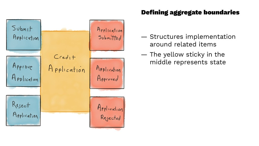 Defining aggregate boundaries — Structures imple...