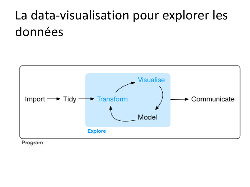 La data-visualisation pour explorer les données