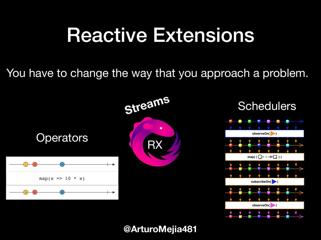 Reactive Extensions @ArturoMejia481 You have to...