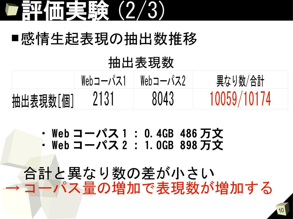 10 評価実験 (2/3) ■感情生起表現の抽出数推移 2131 8043 10059/101...