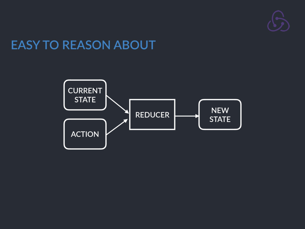 CURRENT STATE ACTION REDUCER NEW STATE EASY TO ...