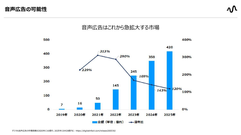 音声広告の市場規模 音声広告はこれから急拡大する市場  デジタル音声広告の市場規模は202...