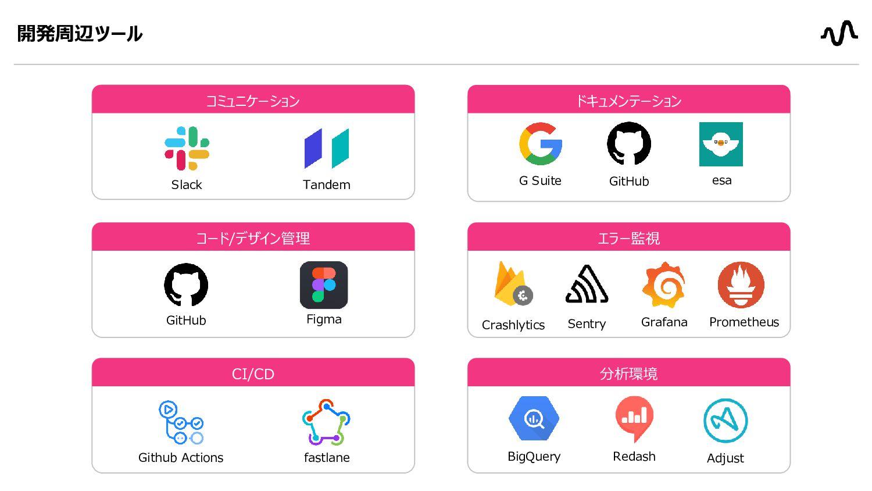 技術スタック:Live配信基盤 アーカイブ処理 Live配信 App (Streamer...