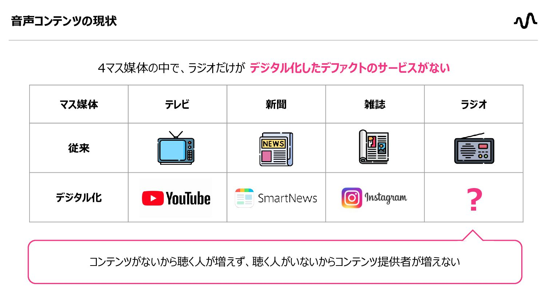 マス媒体 テレビ 新聞 雑誌 ラジオ 従来     デジタル化   ...