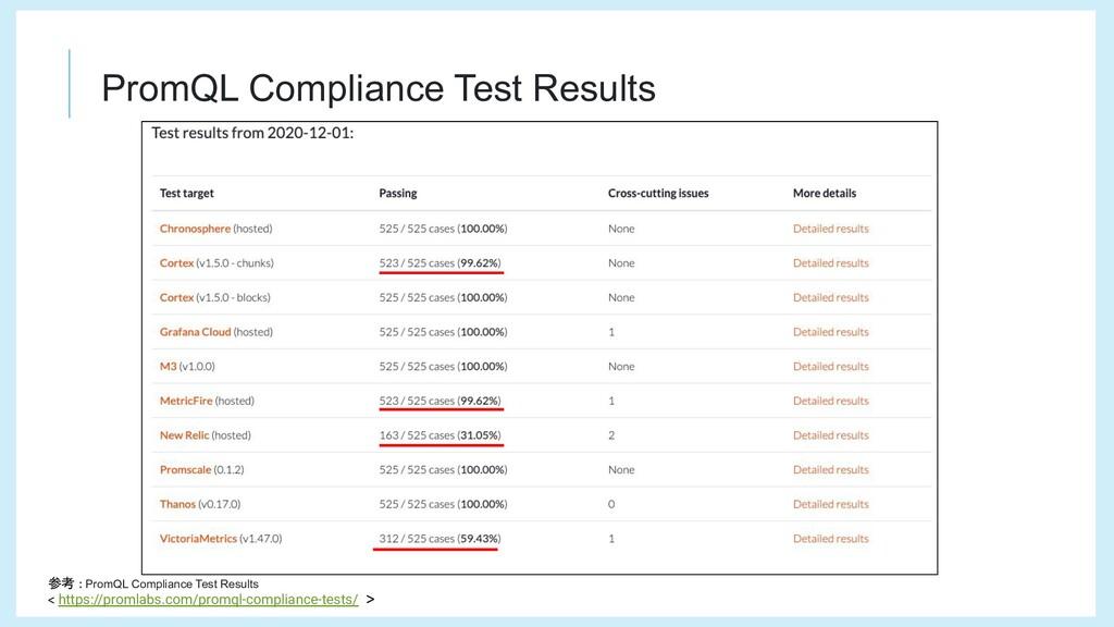 PromQL Compliance Test Results 参考 : PromQL Comp...