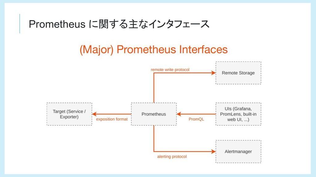 Prometheus に関する主なインタフェース