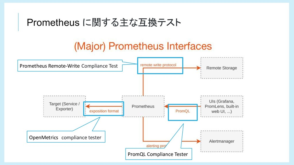 OpenMetrics compliance tester Prometheus Remote...