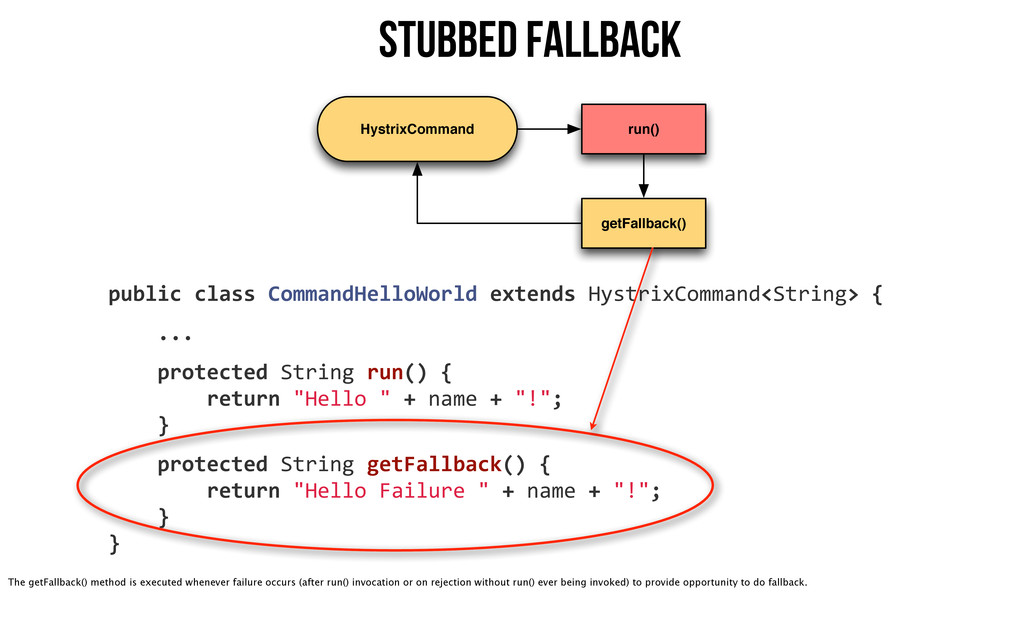 HystrixCommand run() getFallback() Stubbed Fall...
