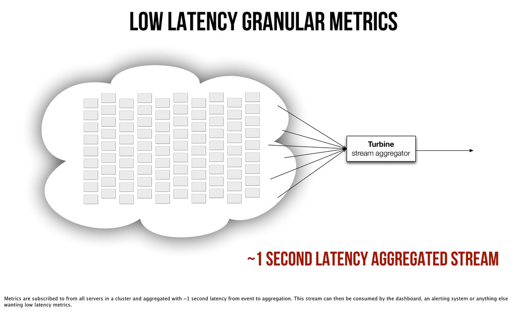 ~1 second latency aggregated stream Turbine str...