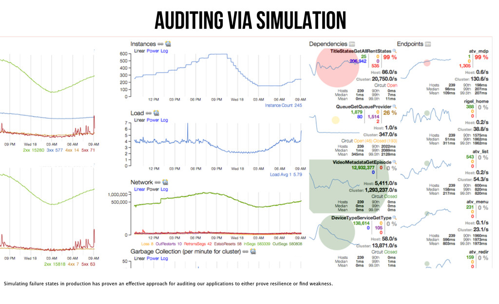 Auditing via Simulation Simulating failure stat...