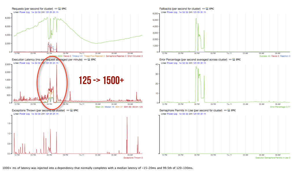 125 -> 1500+ 1000+ ms of latency was injected i...