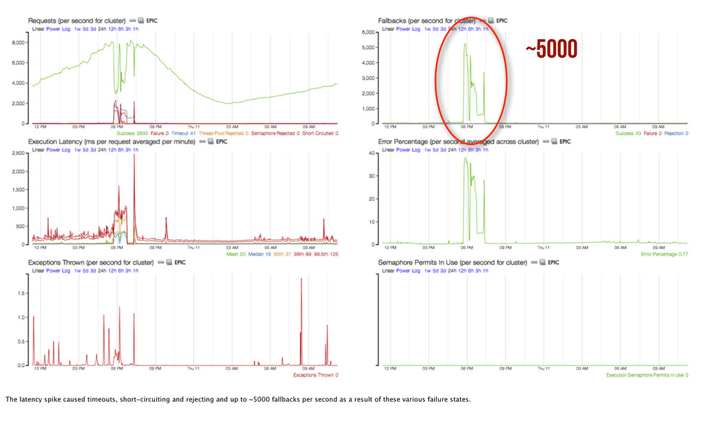 ~5000 The latency spike caused timeouts, short-...