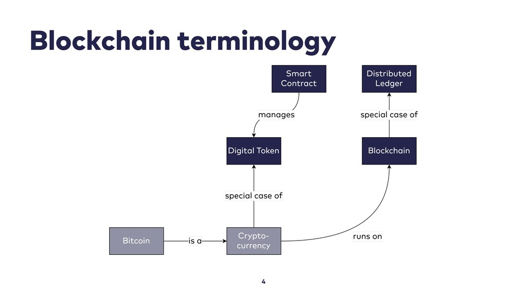 Blockchain terminology 4