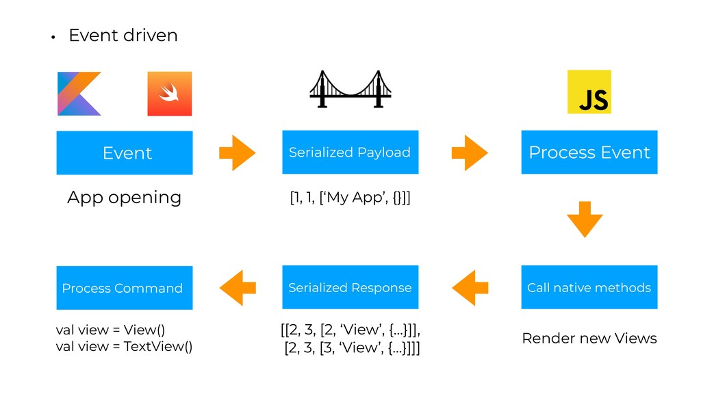 • Event driven Event Serialized Payload Process...