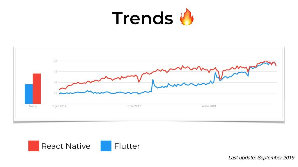 Trends  React Native Flutter UPDATE Last update...