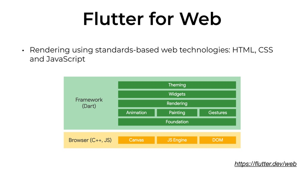 Flutter for Web • Rendering using standards-bas...
